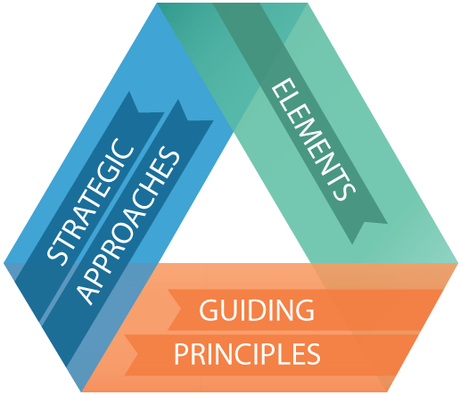 Strategic Approaches, Elements, Guiding Principles